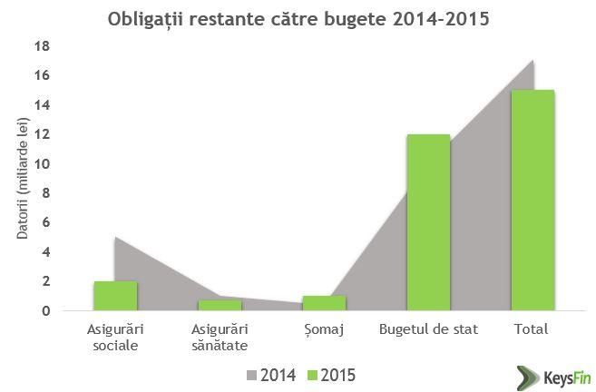 obligatii_bugete