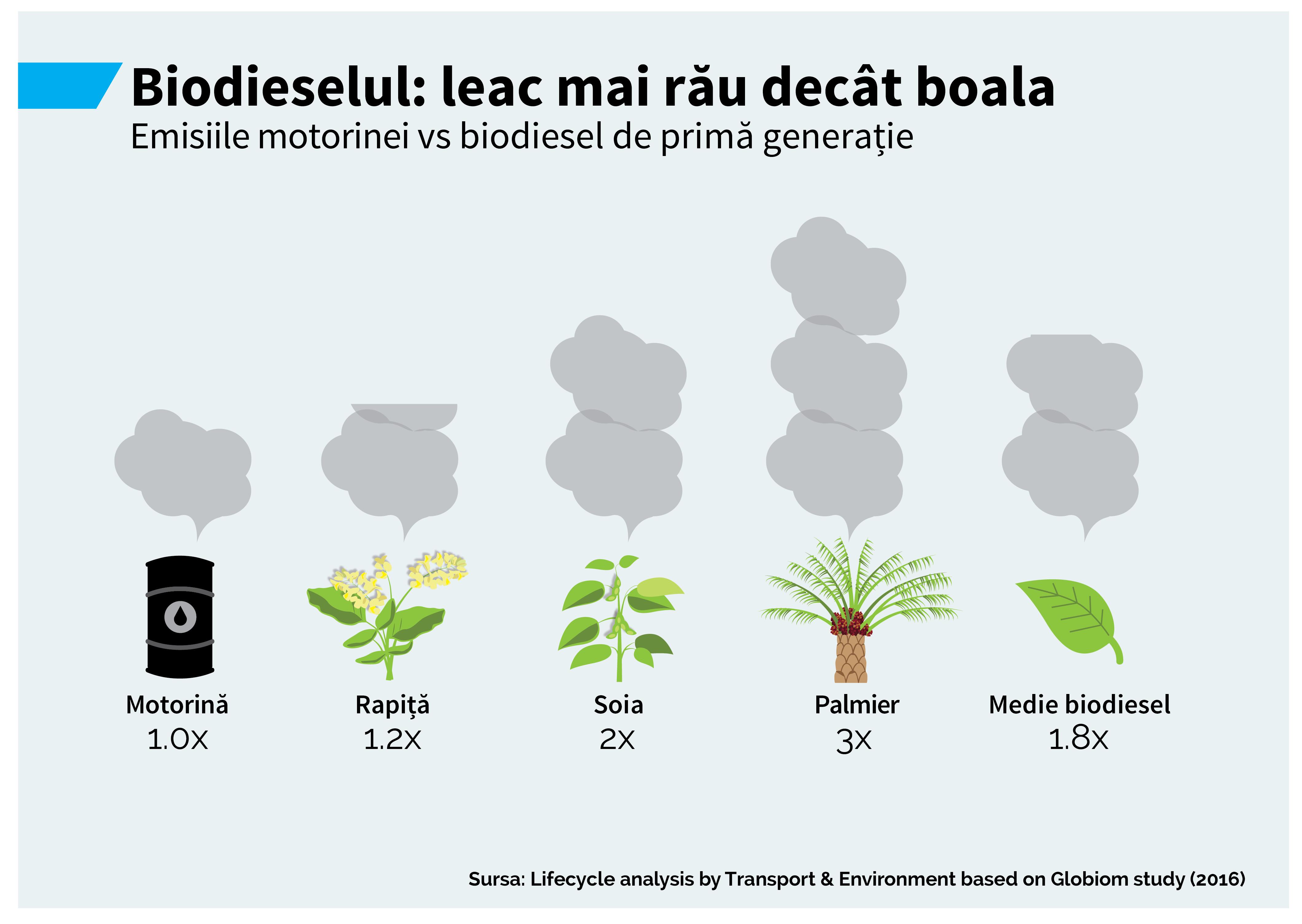 Infografic biocarburanti 2016-3