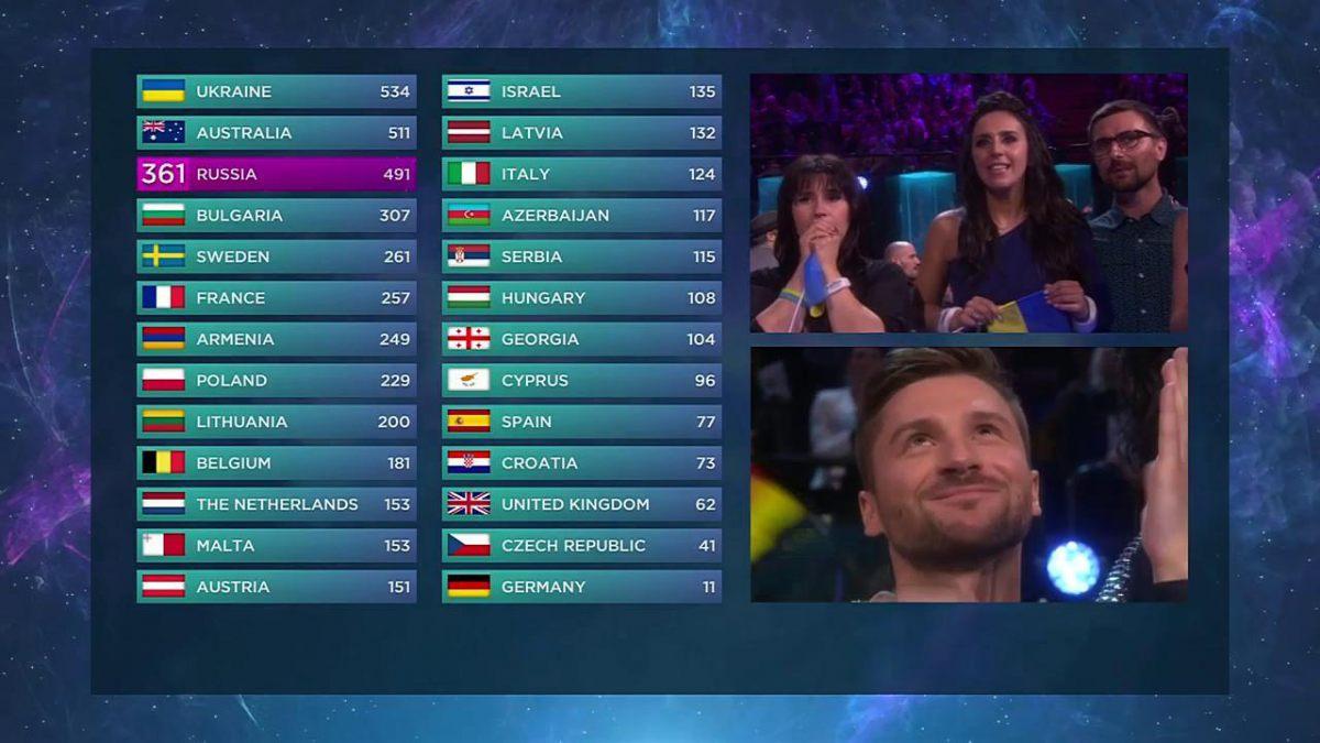 vot final eurovision 2016