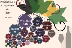 Cum a ajuns România la cea mai mare creştere a producţiei de vin din lume