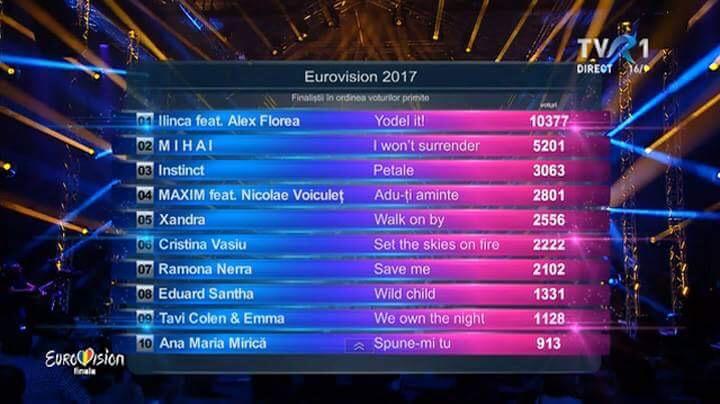 Tabel voturi finala eurovision romania 2017