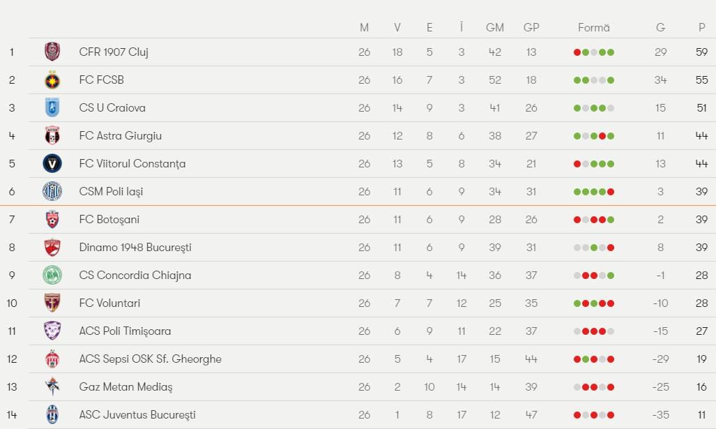 clasament liga I fotbal