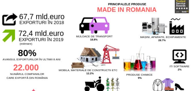 Exporturile României ar putea sări în acest an de pragul istoric de 70 miliarde de euro