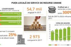 """""""Vânătoarea de angajați"""", un business profitabil în România"""