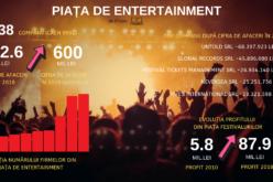 Neversea, Untold, Bon Jovi și Metallica duc piața festivalurilor la peste 600 de milioane de lei