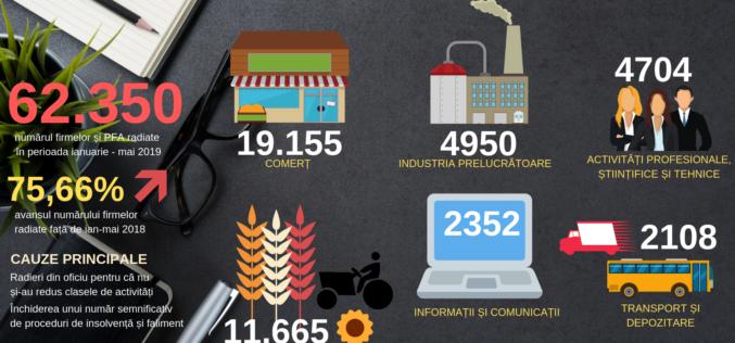 Peste 60.000 de firme au dispărut din România în primele cinci luni din 2019