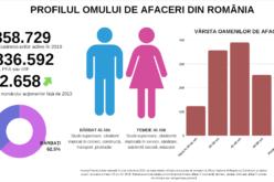 Studiu Frames: Profilul omului de afaceri din România în anul 2019