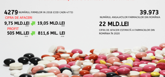 Farmaciile se pregătesc pentru vârful de sezon din 2020